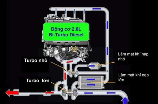 Vì sao nên lựa chọn dòng xe Ford   Mua xe ô tô ford ở đâu