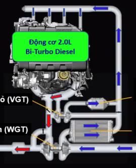 Lý do động cơ 2.0 Ford Ranger mới có công suất lớn hơn bản dung tích 3.2 trước đây