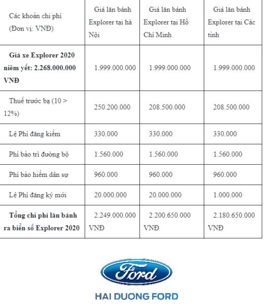 Giá xe Ford Explorer model 2019 năm 2020 lăn bánh bao nhiêu tại Việt Nam