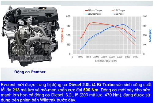 Ford Everest FECV 2022 - Sức kéo tốt hơn