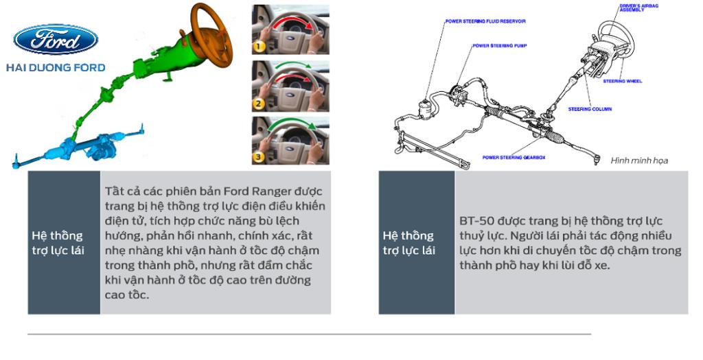 Khả năng vận hành qua hệ thống trợ lực lái cho ta thấy rõ hơn về sự khác biệt về trải nghiệm từ sản phấm của Ford