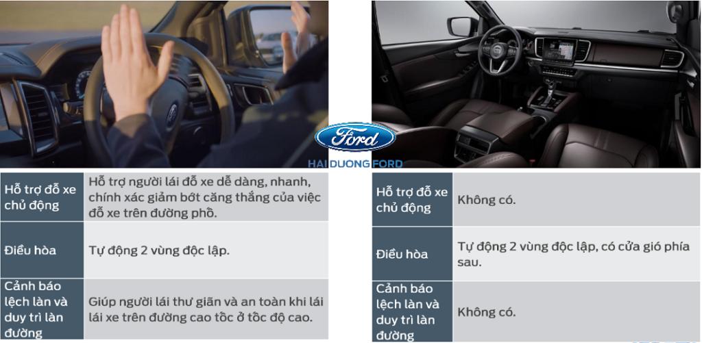 Tiện ích Ford Ranger 2022 đem lại cho khách hàng