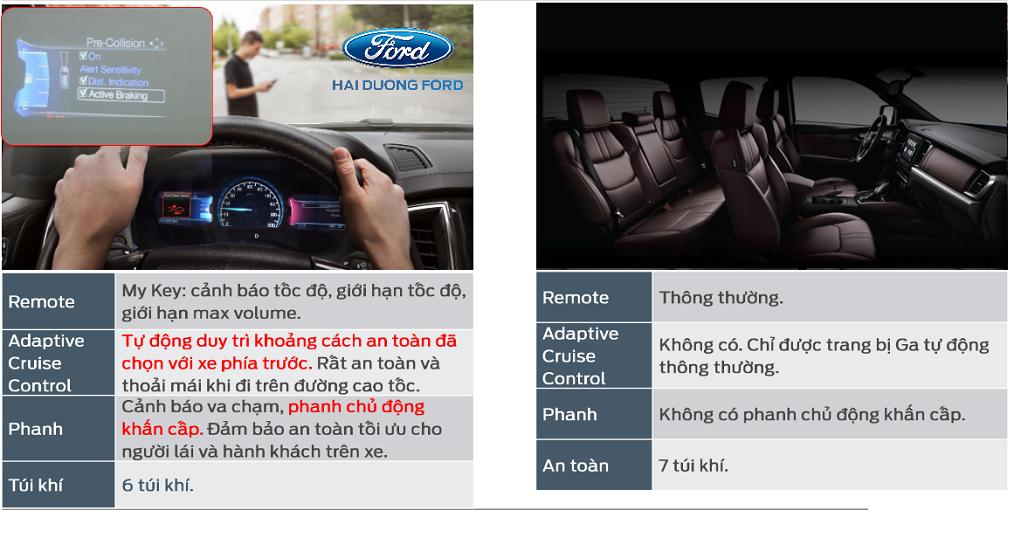 Tiện ích - An Toàn mà Ford Ranger 2022 đang sở hữu